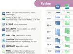 Redes sociales: segmentacion demográfica, diagrama